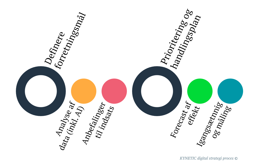Digital strategi proces