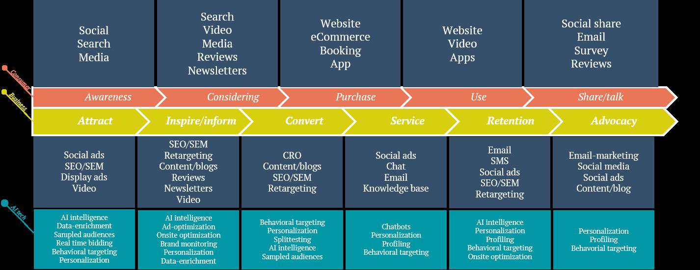 Kunderejse Framework af KYNETIC