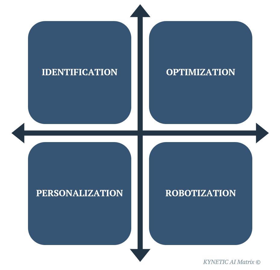 KYNETICs AI matrix med 4 hovedsøjler af kunstig intelligens