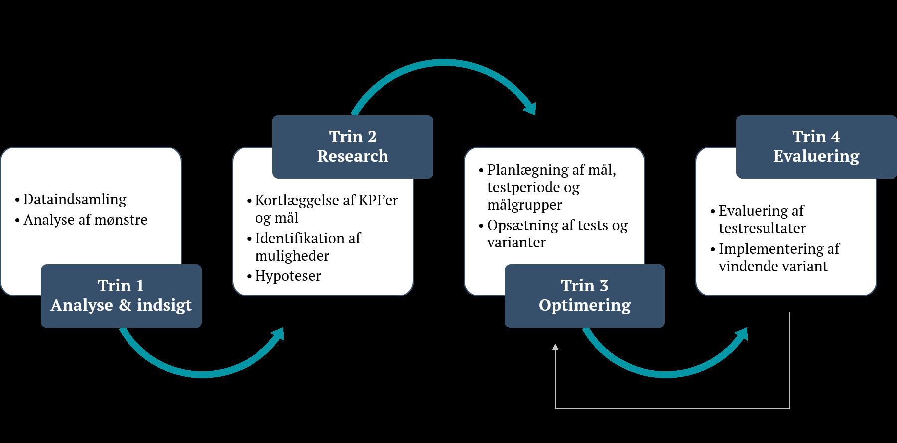 Konverteringsoptimering - Vi arbejder struktureret med CRO