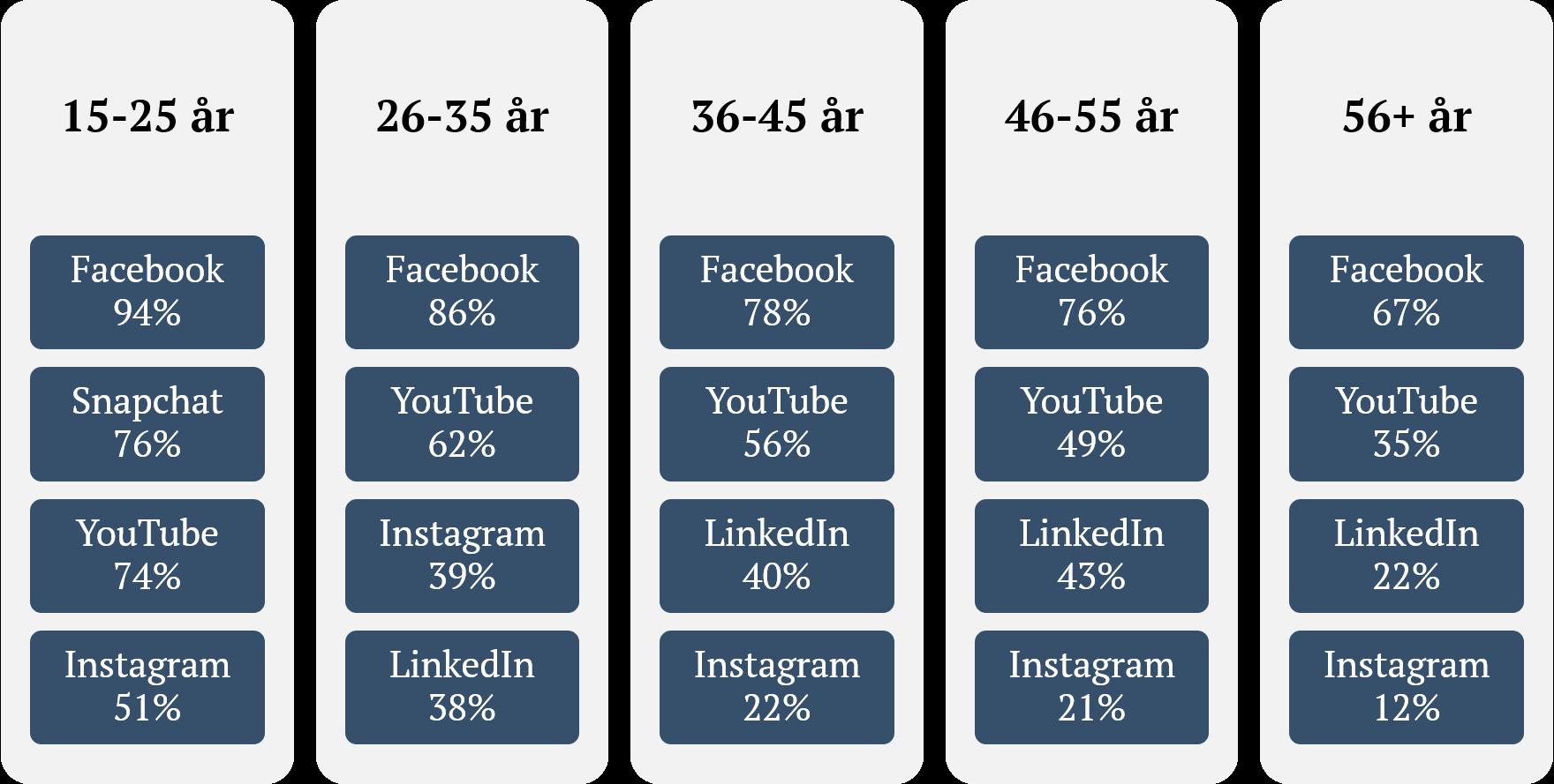 Fordeling af aldersgrupper på sociale medier