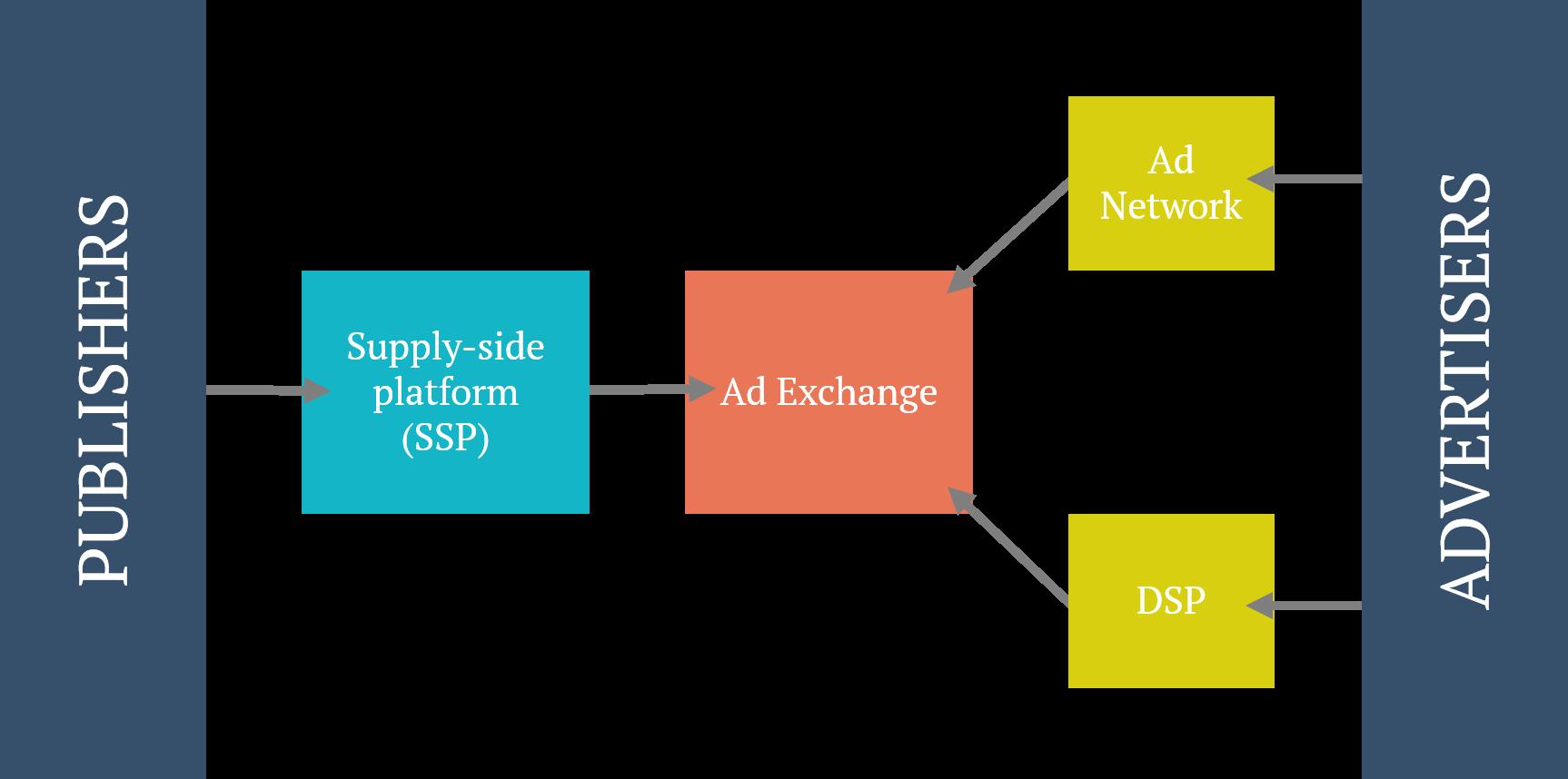Programmatic og display annoncering - økosystem